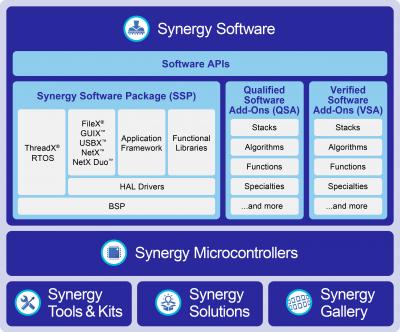 RENESAS Synergy (IoT ecosystem) - emtrion